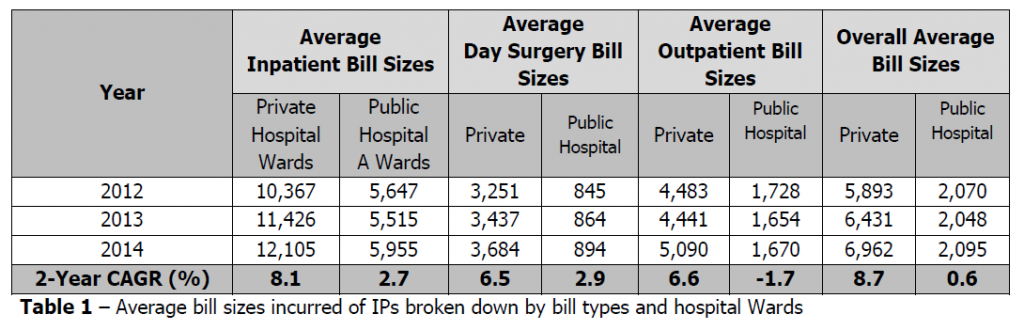 Average Bill Size
