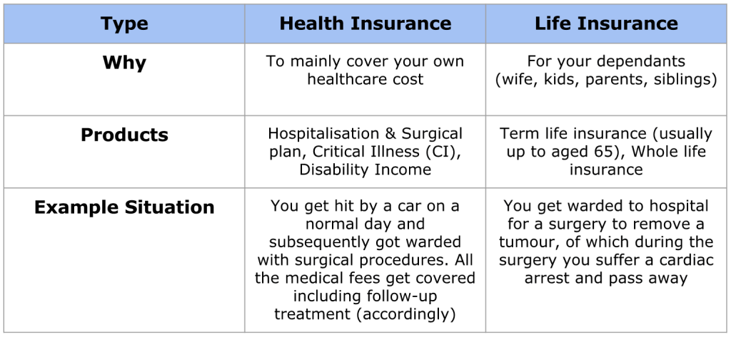 Insurance Table